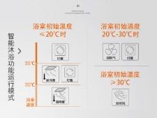 奥普集成吊顶 画沙卫生间系列2 晨皓控股