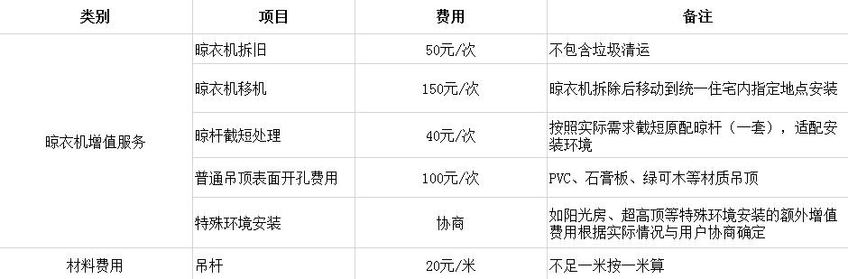 晨皓控股 奥普晾衣机增值服务收费标准