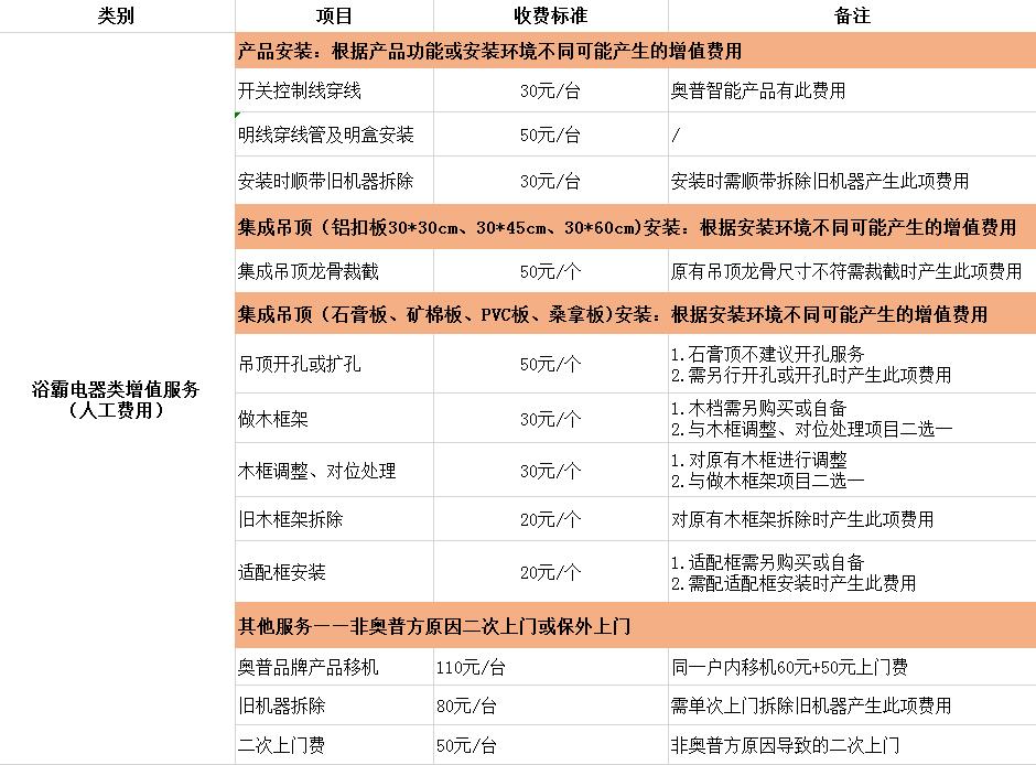 晨皓控股 奥普浴霸电器类增值服务人工收费标准